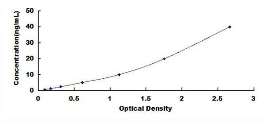 Anti-Osteocalcin (OC) Polyclonal Antibody for IVD Raw Material
