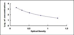 ELISA Kit for Atrial Natriuretic Peptide (ANP)