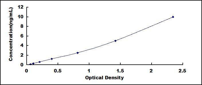High Sensitive ELISA Kit for Tissue Factor Pathway Inhibitor (TFPI)