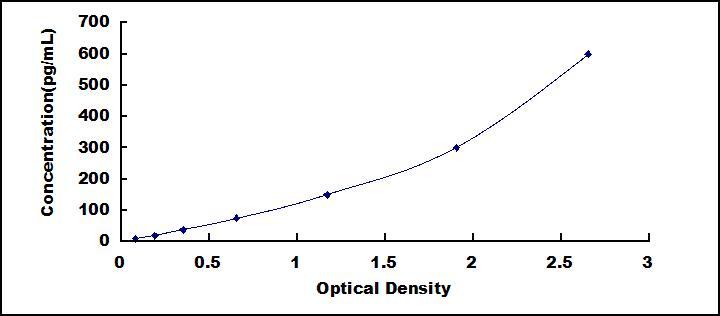 High Sensitive ELISA Kit for A Disintegrin And Metalloprotease 10 (ADAM10)