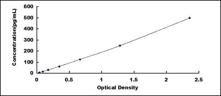 High Sensitive ELISA Kit for VGF Nerve Growth Factor Inducible (VGF)