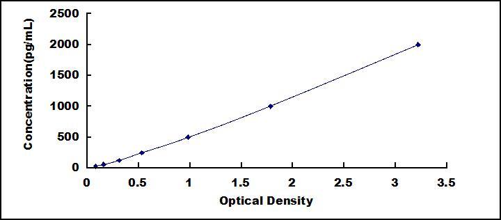 Mini Samples ELISA Kit for Oxidized Low Density Lipoprotein (OxLDL)
