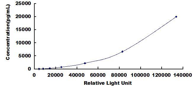 CLIA Kit for Insulin Like Growth Factor 1 (IGF1)