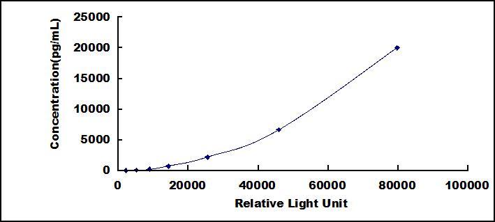 CLIA Kit for Insulin Like Growth Factor Binding Protein 1 (IGFBP1)