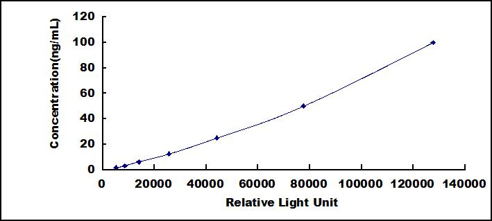 CLIA Kit for Alpha 2-Antiplasmin (a2PI)