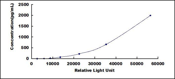 CLIA Kit for Platelet Factor 4 (PF4)