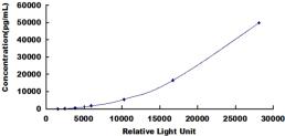 CLIA Kit for Beta-2-Microglobulin (b2M)