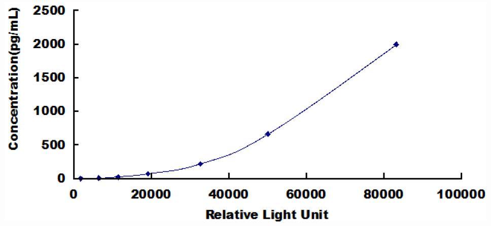 CLIA Kit for Plasminogen Activator Inhibitor 1 (PAI1)