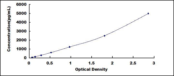 CLIA Kit for Osteopontin (OPN)