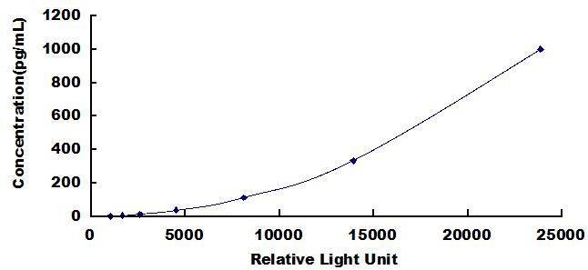 CLIA Kit for Neurofilament, Light Polypeptide (NEFL)