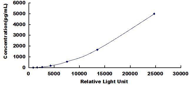 CLIA Kit for Glutamate Receptor, Ionotropic, N-Methyl-D-Aspartate 2A (GRIN2A)