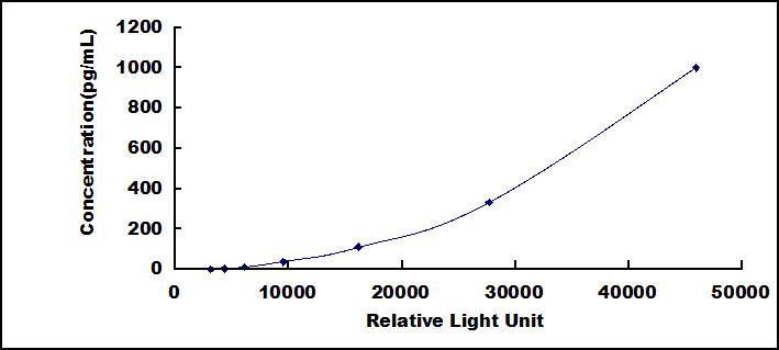 CLIA Kit for Folate Receptor 1, Adult (FOLR1)