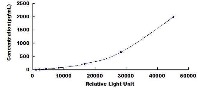 CLIA Kit for Interleukin 1 Receptor Accessory Protein (IL1RAP)