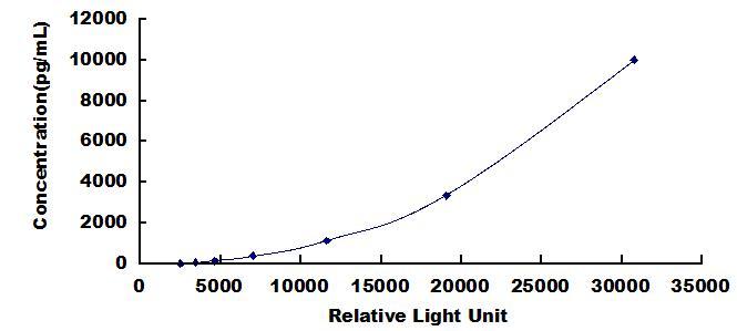 CLIA Kit for Glucose-6-Phosphatase, Catalytic (G6PC)