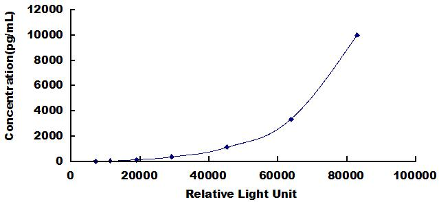 CLIA Kit for D-Amino Acid Oxidase (DAO)