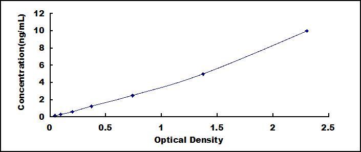 ELISA Kit for Cluster Of Differentiation 33 (CD33)