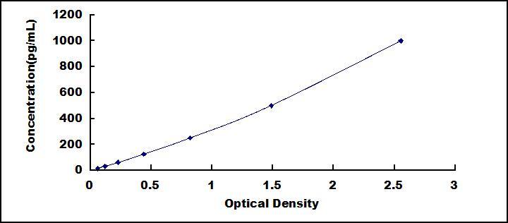 ELISA Kit for Oxidized Low Density Lipoprotein (OxLDL)