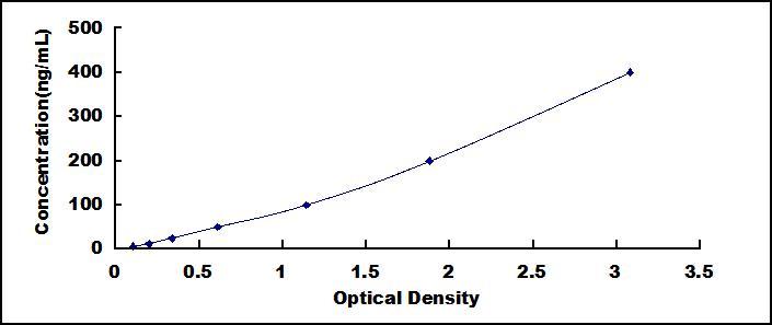ELISA Kit for Low Density Lipoprotein (LDL)