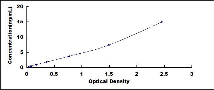 ELISA Kit for Very Low Density Lipoprotein (VLDL)