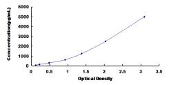 ELISA Kit for Lectin Like Oxidized Low Density Lipoprotein Receptor 1 (LOX1)