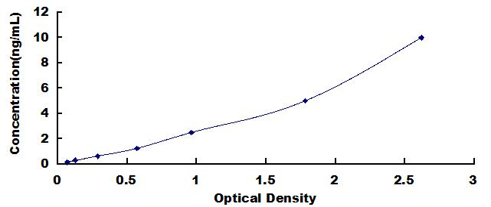 ELISA Kit for Optic Atrophy 1, Autosomal Dominant (OPA1)