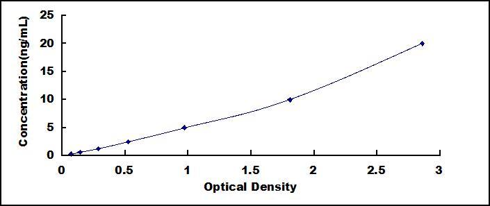 ELISA Kit for Calcium Channel, Voltage Dependent, L-Type, Alpha 1D Subunit (CACNa1D)