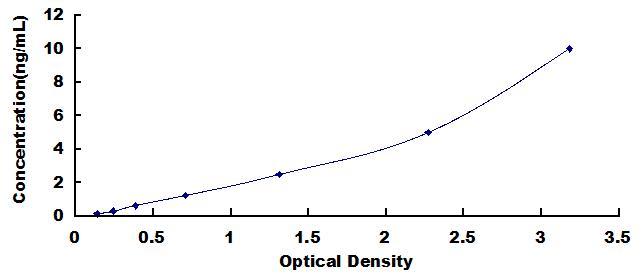 ELISA Kit for Spectrin Beta, Non Erythrocytic 4 (SPTbN4)