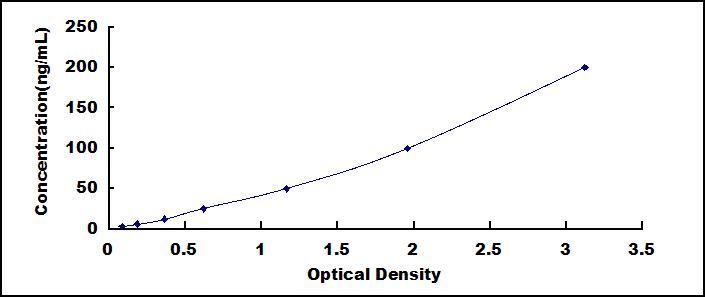 Wide-range ELISA Kit for Oxidized Low Density Lipoprotein (OxLDL)