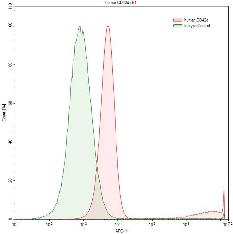 Anti-Glycoprotein V, Platelet (GP5) Polyclonal Antibody